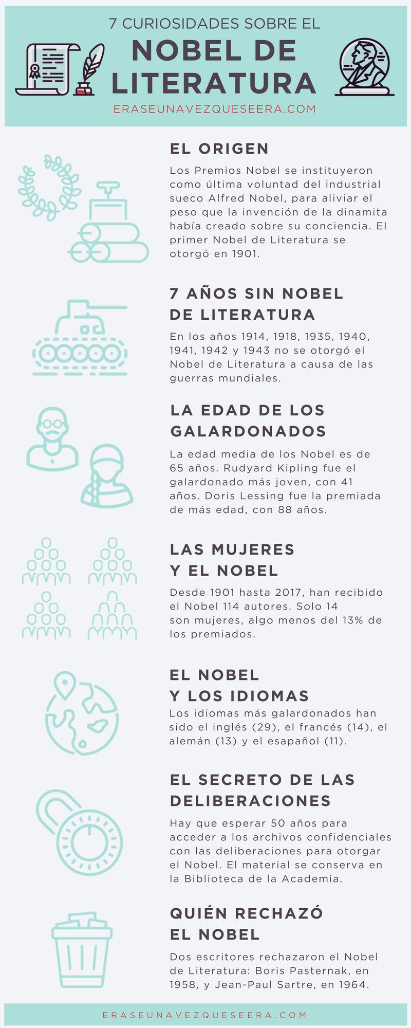 Infografía: siete curiosidades sobre el Nobel del Literatura